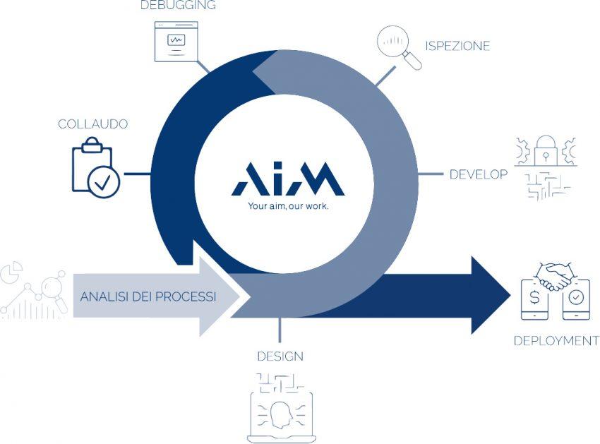 Grafico metodo AIM